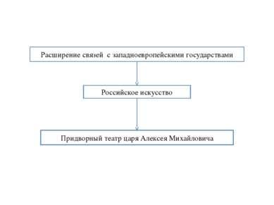 Придворный театр царя Алексея Михайловича Расширение связей с западноевропейс...