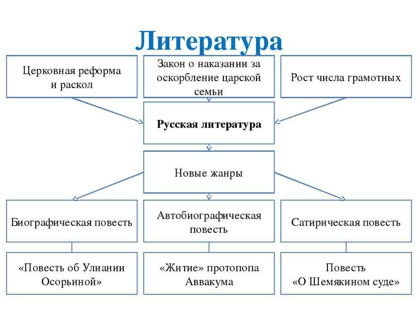 Литература Церковная реформа и раскол Закон о наказании за оскорбление царско...