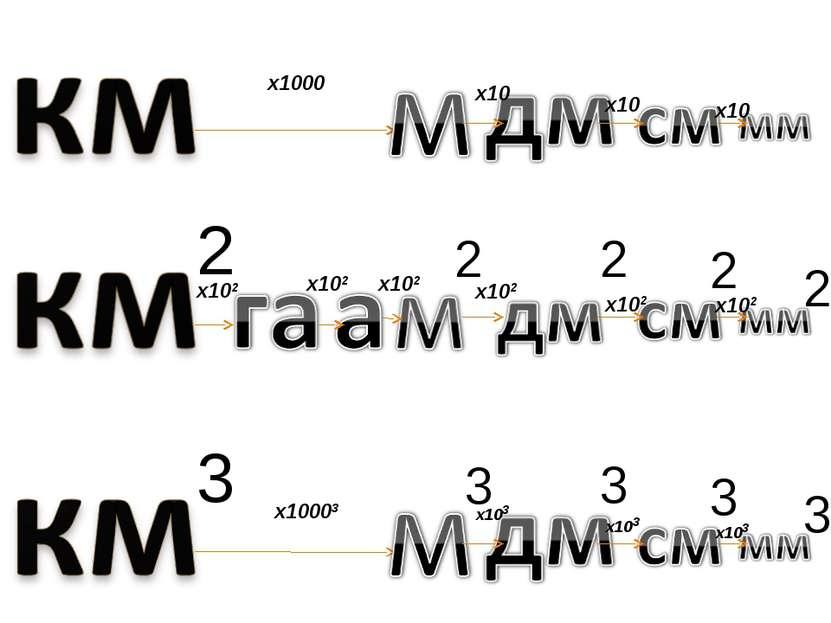 2 х1000 х10003 3 х102 х102 х102