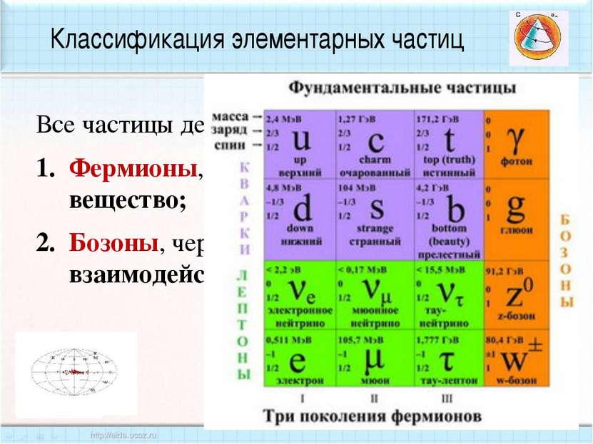 Классификация элементарных частиц Все частицы делятся на два класса: Фермионы...