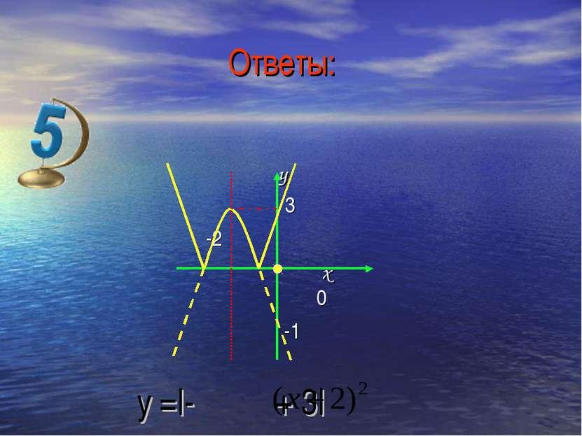 y 3 -2 x 0 -1 y =|- + 3| Ответы: