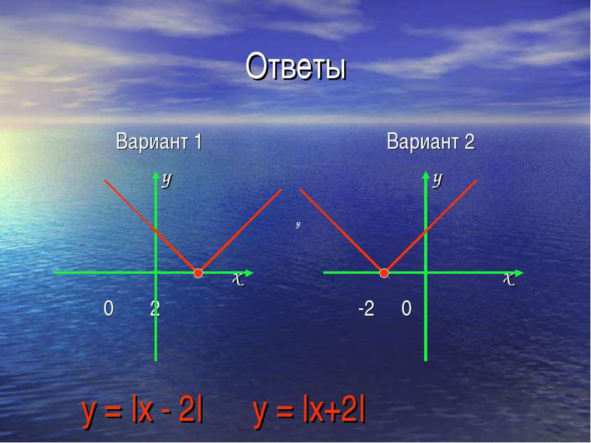 Ответы Вариант 1 y x 0 2 Вариант 2 y x -2 0 y = |x - 2| y = |x+2| y y
