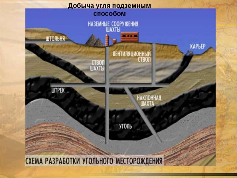 Добыча угля подземным способом