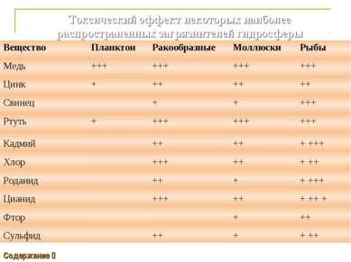 Токсический эффект некоторых наиболее распространенных загрязнителей гидросфе...