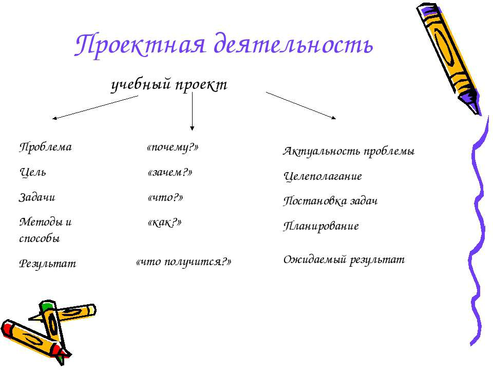 Проектная деятельность учебный проект Проблема Цель Задачи Методы и способы Р...
