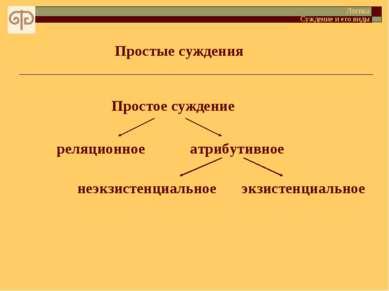 Простые суждения Логика Суждение и его виды атрибутивное неэкзистенциальное э...