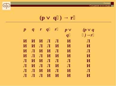 (p q ) → r Логика Суждение и его виды p q r q r p q (p q )→r И И И И Л Л Л Л ...