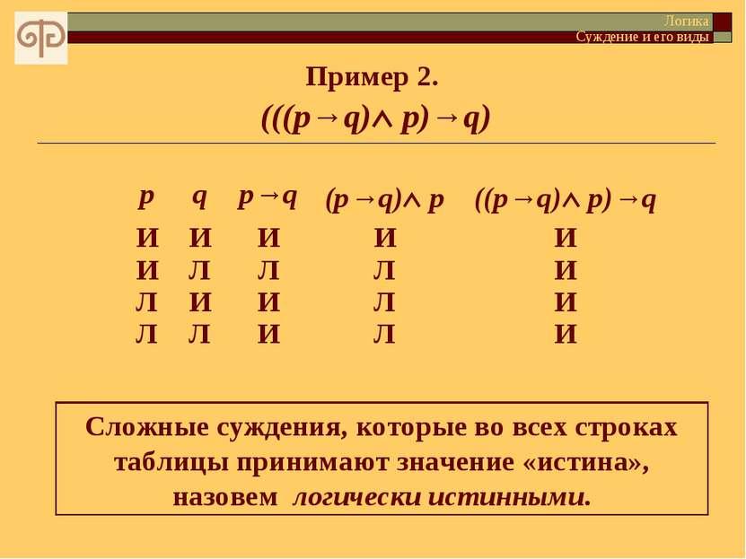 Пример 2. (((p→q) p)→q) Логика Суждение и его виды Сложные суждения, которые ...