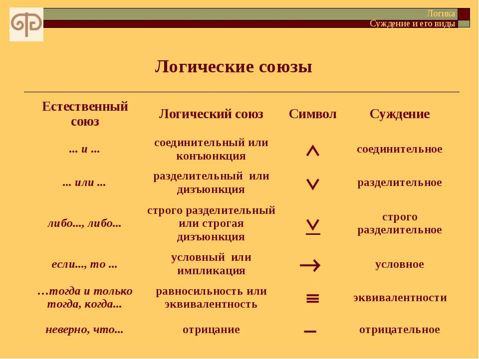 Логические союзы Логика Суждение и его виды Естественный союз Логический союз...