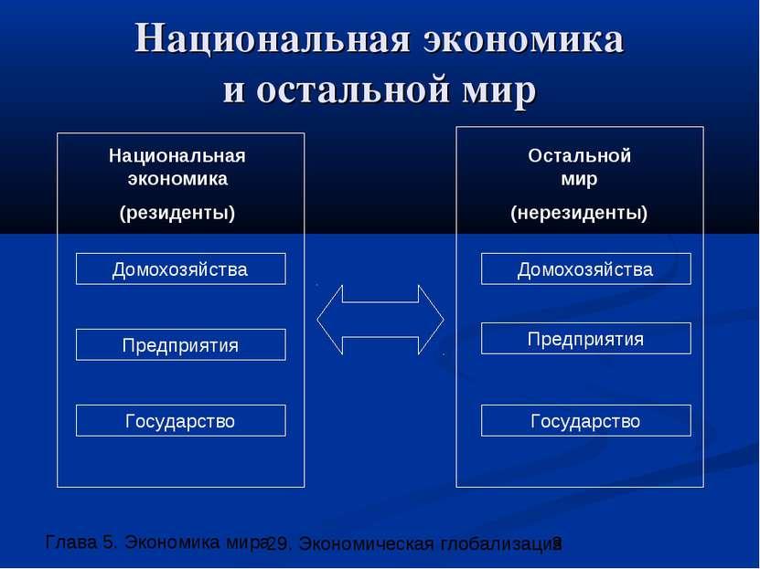 Национальная экономика и остальной мир Домохозяйства Предприятия Государство ...