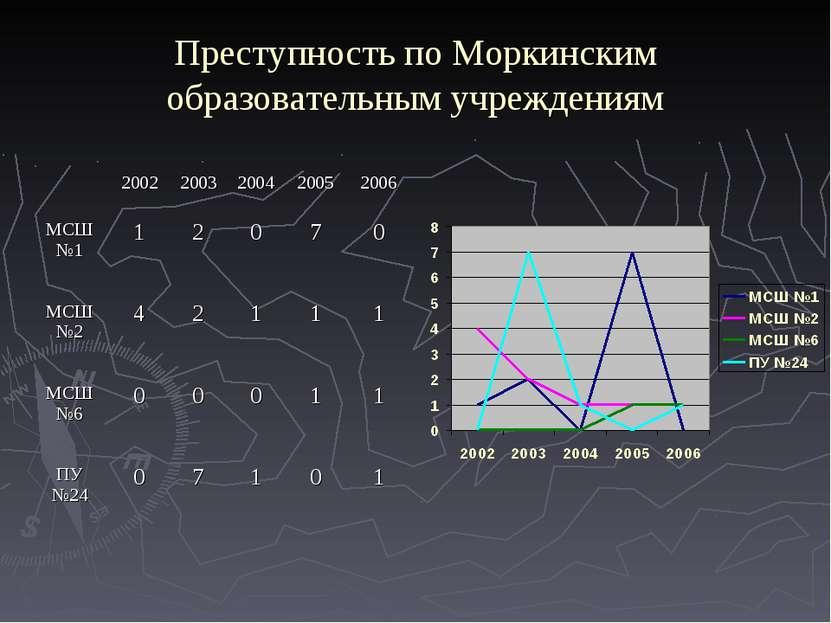 Преступность по Моркинским образовательным учреждениям 2002 2003 2004 2005 20...