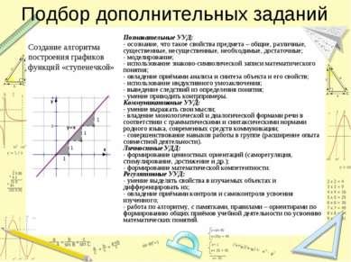 Подбор дополнительных заданий Создание алгоритма построения графиков функций ...
