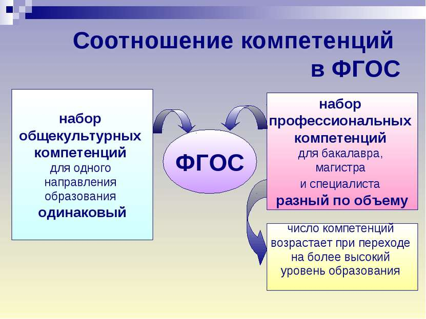 Соотношение компетенций в ФГОС набор общекультурных компетенций для одного на...