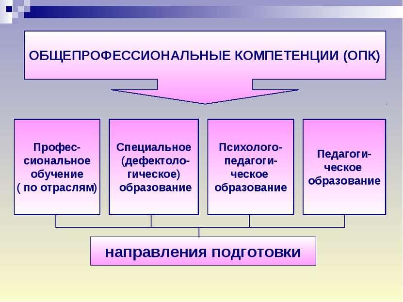 ОБЩЕПРОФЕССИОНАЛЬНЫЕ КОМПЕТЕНЦИИ (ОПК) Профес- сиональное обучение ( по отрас...