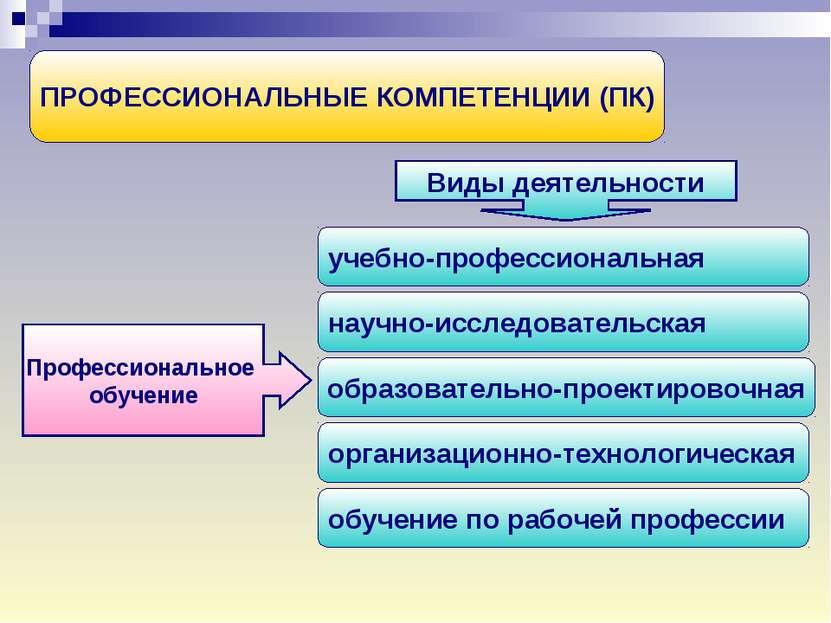 ПРОФЕССИОНАЛЬНЫЕ КОМПЕТЕНЦИИ (ПК) научно-исследовательская Профессиональное о...