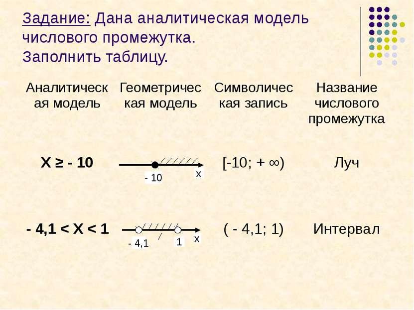 Задание: Отметьте на координатной плоскости точки: А (- 3;2) В (2;2) С (-1;6)...