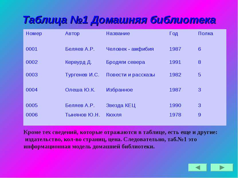 Таблица №1 Домашняя библиотека Кроме тех сведений, которые отражаются в табли...
