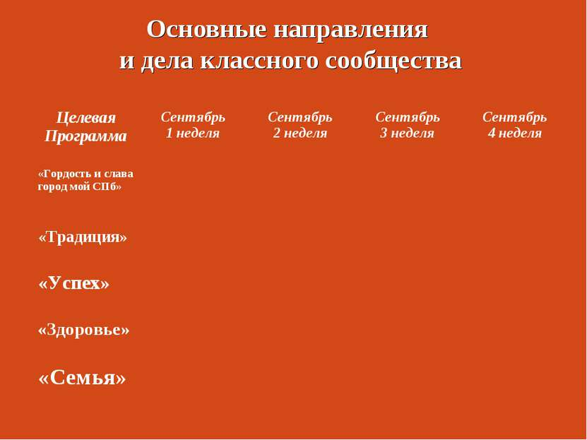 Основные направления и дела классного сообщества Целевая Программа Сентябрь 1...