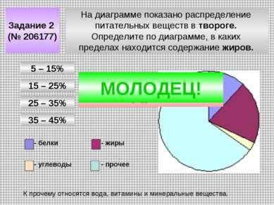 На диаграмме показано распределение питательных веществ в твороге. Определите...