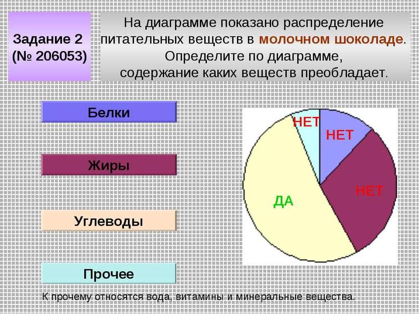 На диаграмме показано распределение питательных веществ в молочном шоколаде. ...