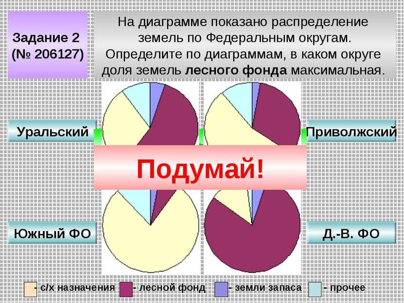 Задание 2 (№ 206127) На диаграмме показано распределение земель по Федеральны...
