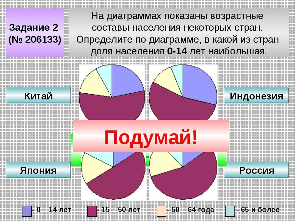 Задание 2 (№ 206133) На диаграммах показаны возрастные составы населения неко...