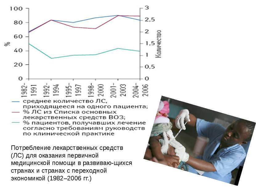 Потребление лекарственных средств (ЛС) для оказания первичной медицинской пом...