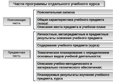 Поясняющая часть Предметная часть Планируемые результаты изучения учебного пр...