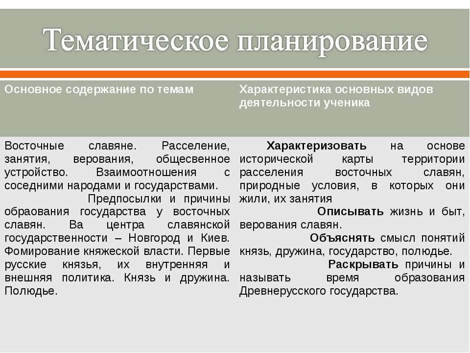 Основное содержание по темам Характеристика основных видов деятельности учени...