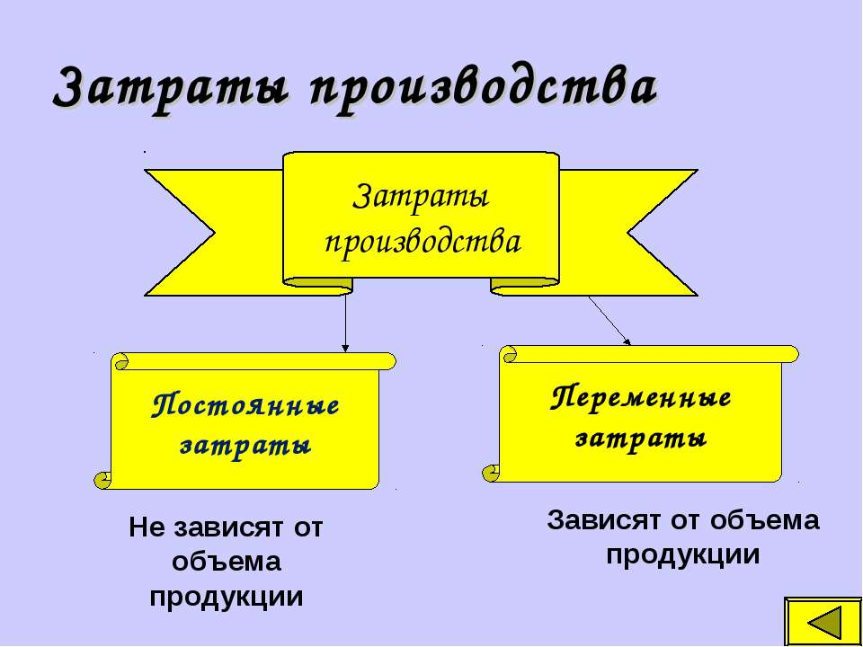 Затраты производства Затраты производства Постоянные затраты Переменные затра...