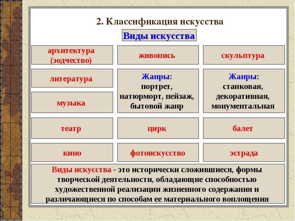 2. Классификация искусства Виды искусства архитектура (зодчество) скульптура ...