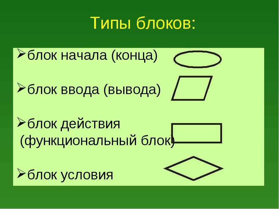Типы блоков: блок начала (конца) блок ввода(вывода) блок действия (функциона...