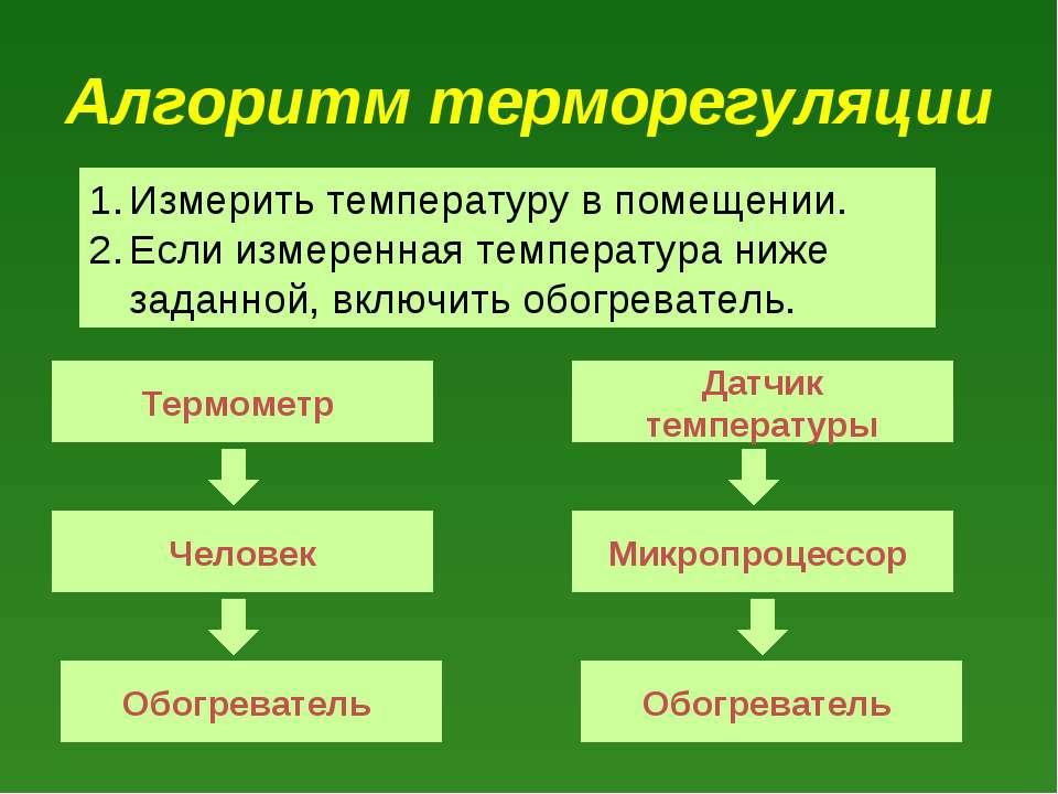 Алгоритм терморегуляции Термометр Обогреватель Микропроцессор Человек Датчик ...