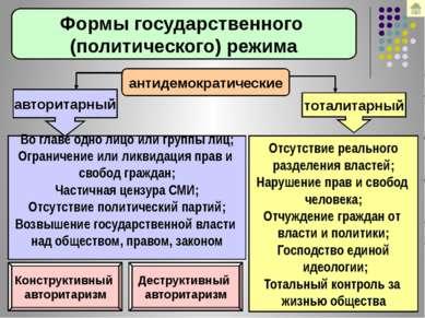 Формы государственного (политического) режима антидемократические авторитарны...