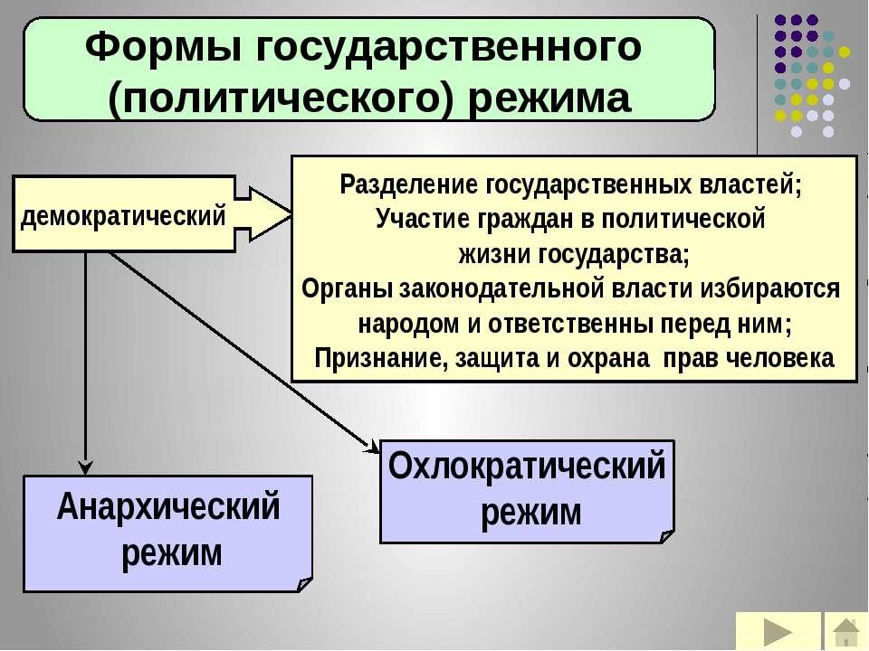 Формы государственного (политического) режима демократический Разделение госу...