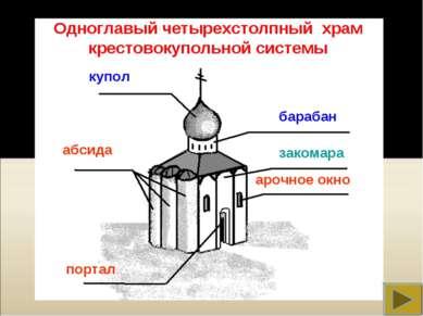 купол барабан закомара абсида портал арочное окно Одноглавый четырехстолпный ...