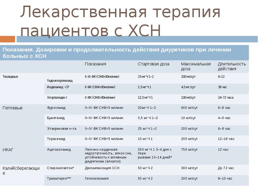 Лекарственная терапия пациентов с ХСН Показания. Дозировки и продолжительност...