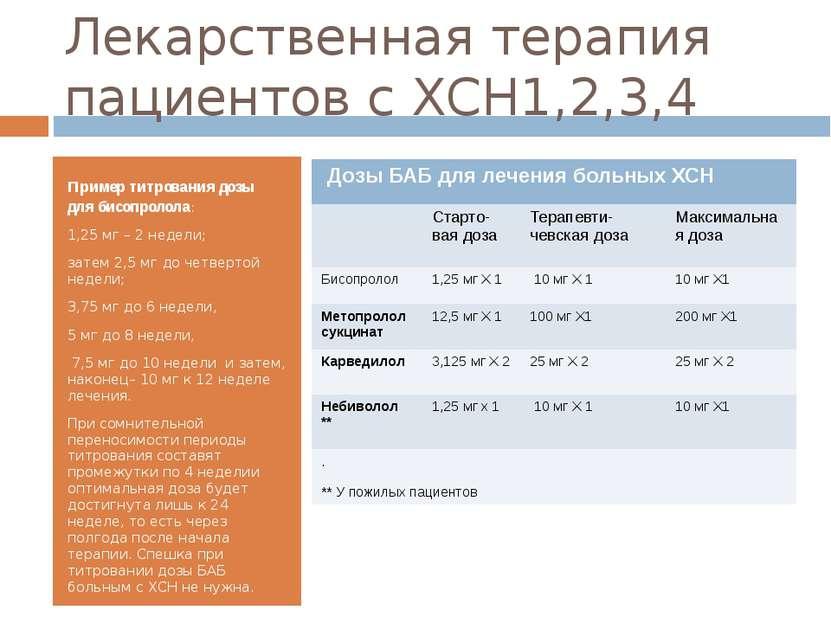 Лекарственная терапия пациентов с ХСН1,2,3,4 Пример титрования дозы для бисоп...