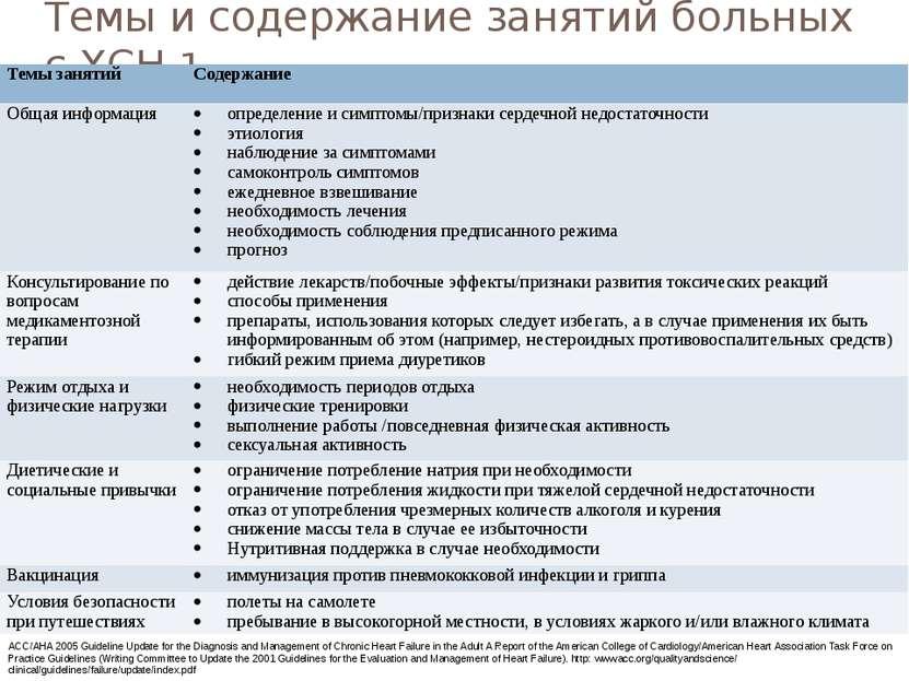 Темы и содержание занятий больных с ХСН 1 ACC/AHA 2005 Guideline Update for t...