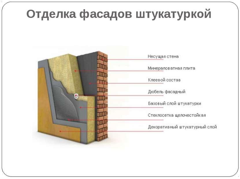 Отделка фасадов штукатуркой
