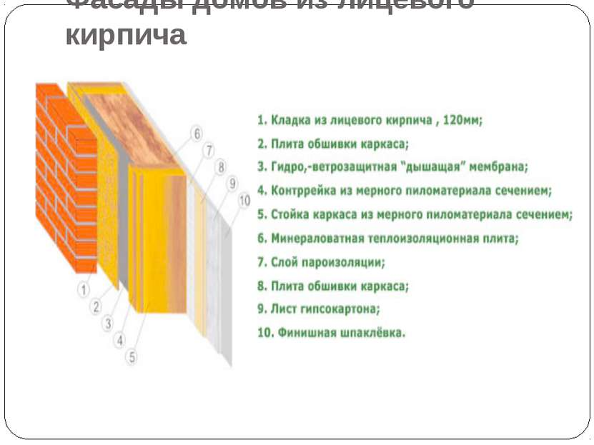 Фасады домов из лицевого кирпича