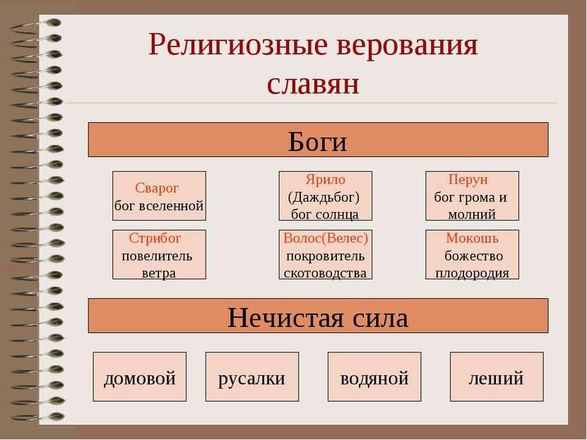 Религиозные верования славян Боги Сварог бог вселенной Ярило (Даждьбог) бог с...