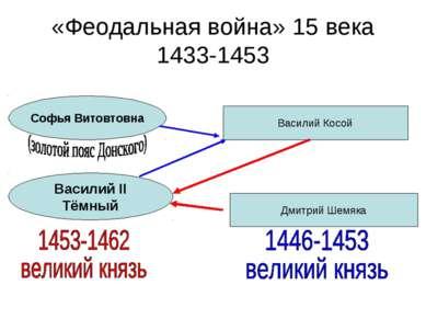«Феодальная война» 15 века 1433-1453 Софья Витовтовна Василий II Тёмный Васил...