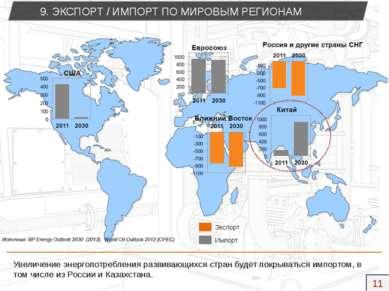 9. ЭКСПОРТ / ИМПОРТ ПО МИРОВЫМ РЕГИОНАМ Увеличение энергопотребления развиваю...