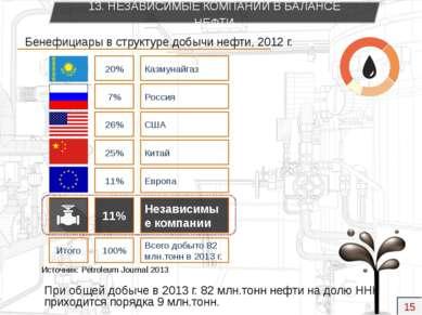 Итого Бенефициары в структуре добычи нефти, 2012 г. 20% 7% 26% 25% 11% 11% 10...
