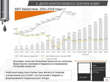 Нефтяная индустрия Казахстана является главным локомотивом роста ВВП, поступл...