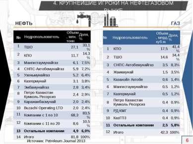 Источник: Petroleum Journal 2013 4. КРУПНЕЙШИЕ ИГРОКИ НА НЕФТЕГАЗОВОМ РЫНКЕ Н...