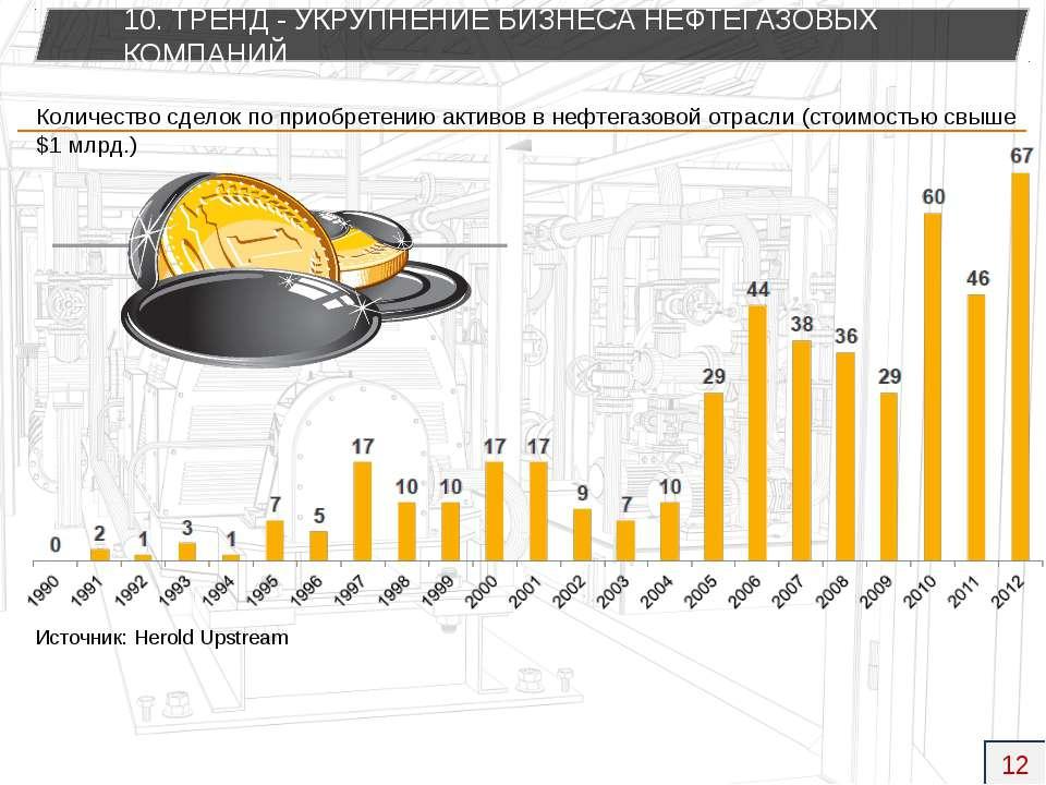 Количество сделок по приобретению активов в нефтегазовой отрасли (стоимостью ...