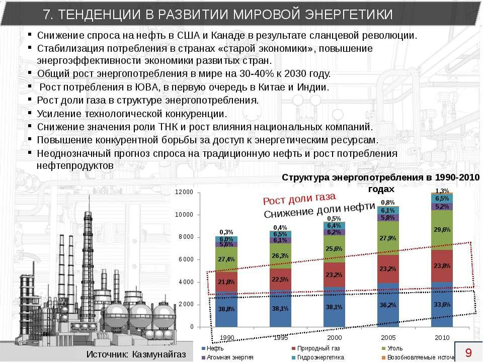 Снижение спроса на нефть в США и Канаде в результате сланцевой революции. Ста...