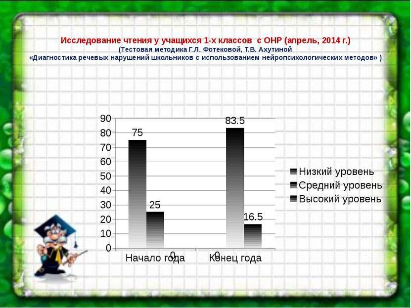 Исследование чтения у учащихся 1-х классов с ОНР (апрель, 2014 г.) (Тестовая ...